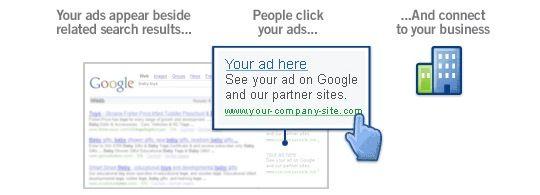 Google AdWords – više od tekstualne reklame