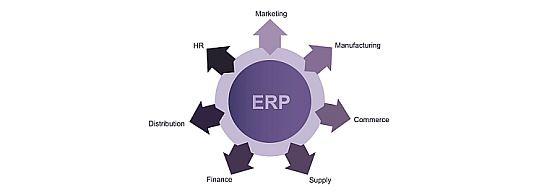 Zašto ERP nije računovodstveni softver? 1.dio